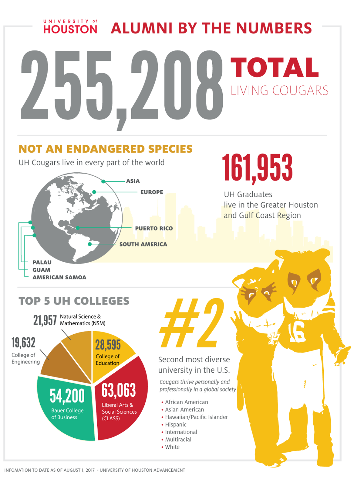 Alumni by the numbers