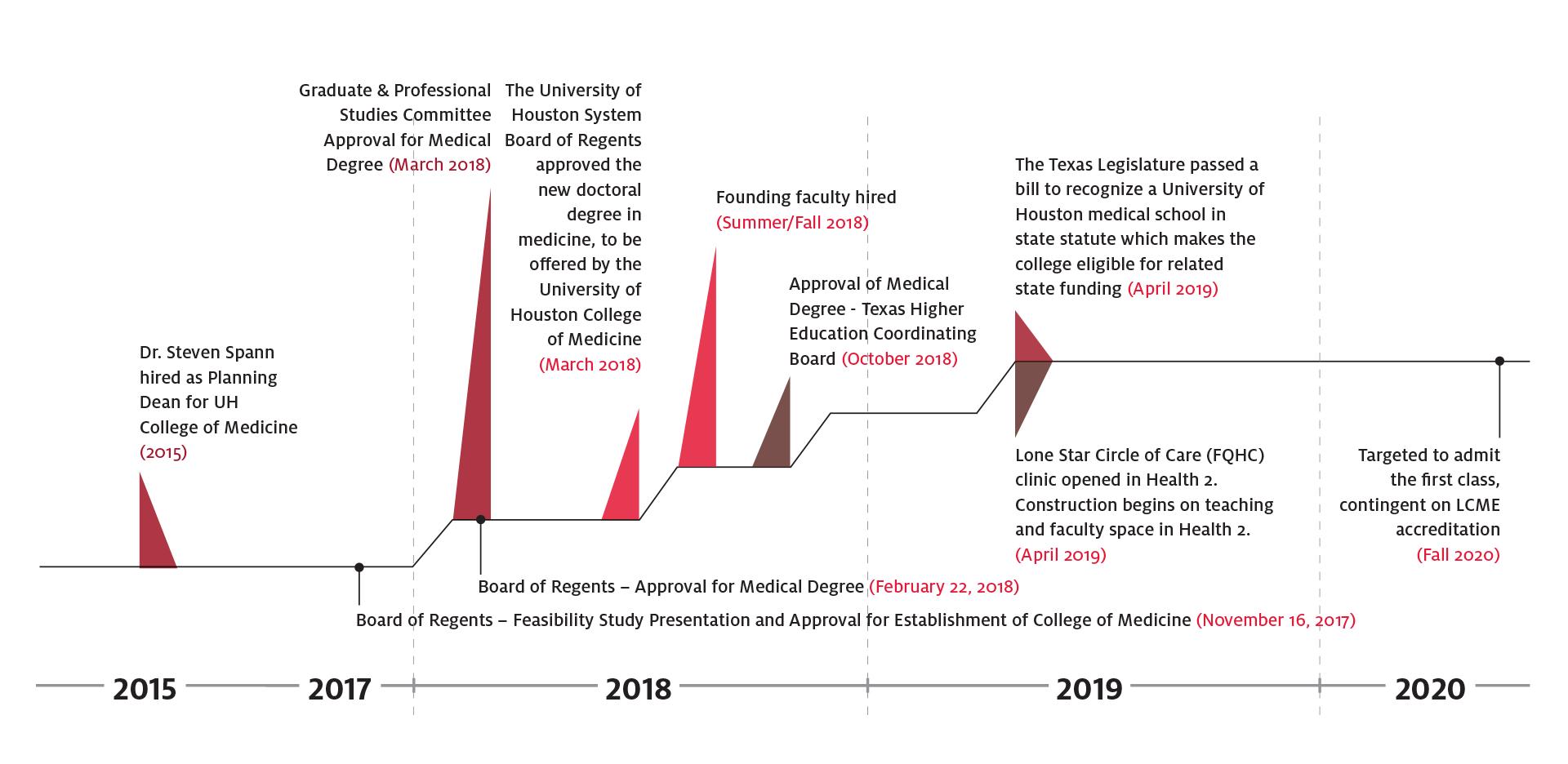 College of Medicine Timeline